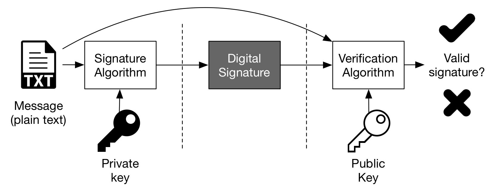 Figure 1 — The process — Rebuilt from Microsoft Windows Dev Center, Digital Signatures