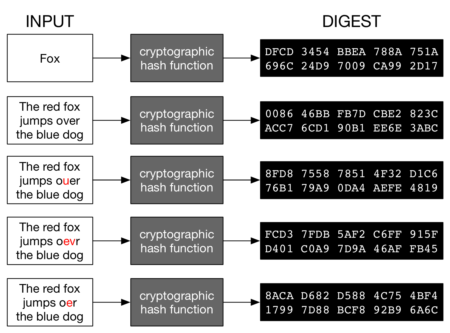 Figure 2 - Cryptographic hash functions - Rebuilt from Wikipedia